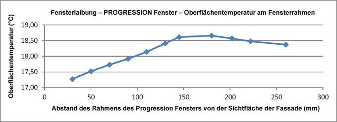 graf_teploty_na_ramu_DE_680px