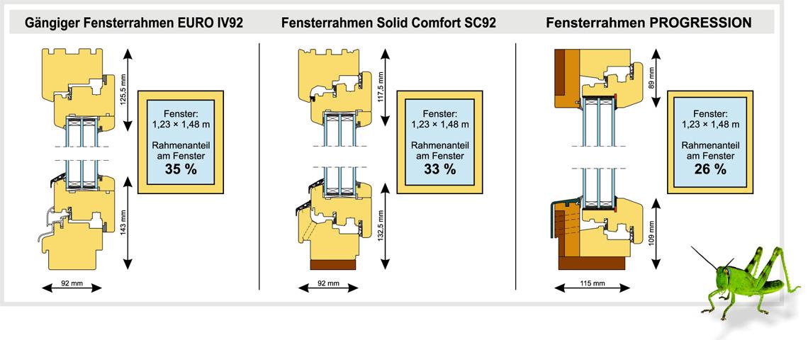 flachrahmen f r holzfenster und ihr einfluss auf die w rmebilanz von geb uden slavona. Black Bedroom Furniture Sets. Home Design Ideas